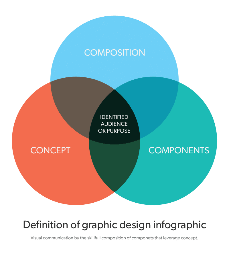 Graphic design definition Composition by Robert Lane: www.robertlanedesign.com/graphic-design/graphic-design-definition...