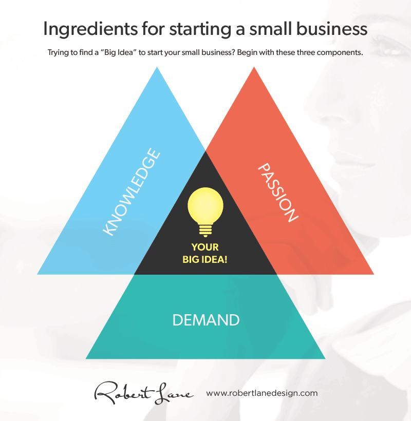 Starting a small business infograhic